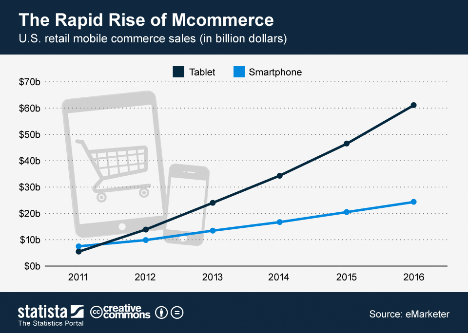 retail_mobile_commerce_sales_in_the_U_S